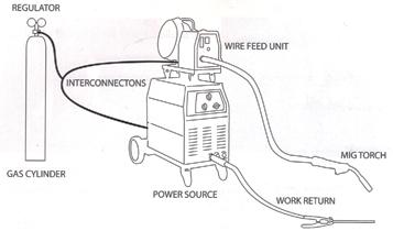 tig welding handpiece diagram mig/mag welding course